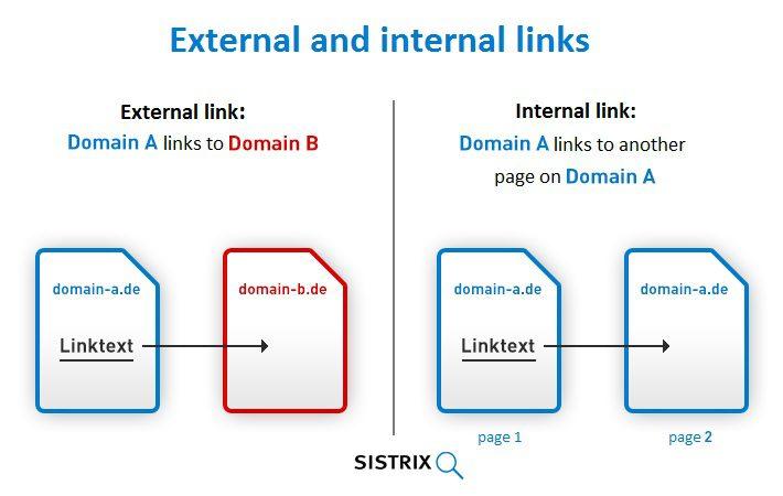 Internal link và outbound link