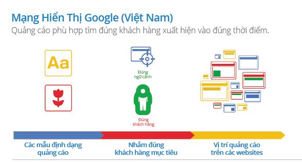 mạng hiển thị của google